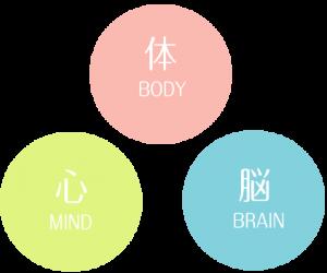 イルチブレインヨガは体、心、脳の3つのバランスを取り戻すエクササイズ